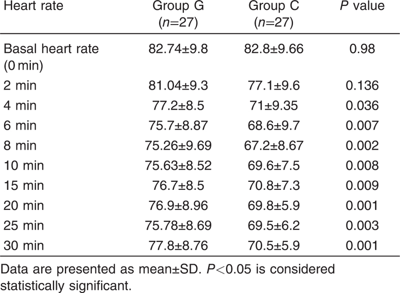 Table 3 Comparison of the heart rate (beat/min) between groups