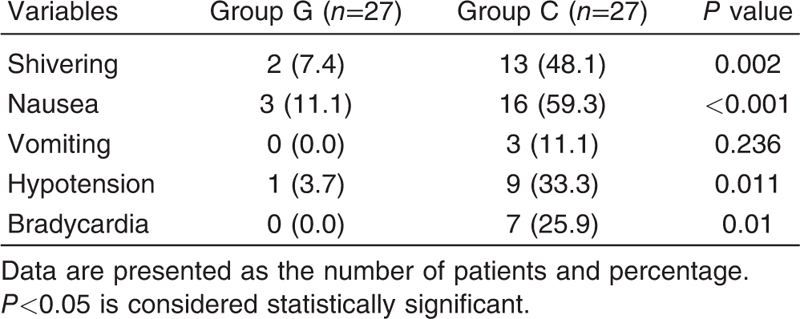Table 4 Comparison of the incidence of complications between groups