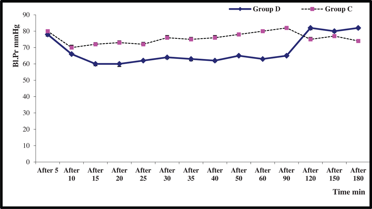 Figure 1 Mean arterial blood pressure in dexmedetomidine group D versus control group C. Data were expressed as mean±SD. Statistically significant difference was observed, as mean arterial blood pressure decreased in group D than in group C 10 min after drug injection and up to 30 min postoperatively (<i>P</i><0.05).