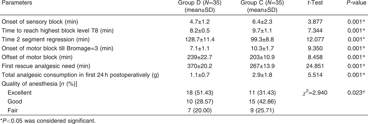 Table 2 Anesthesia and analgesia quality in studied group