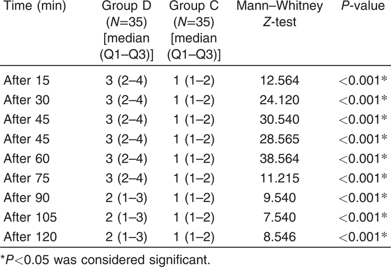 Table 4 Sedation score in studied group