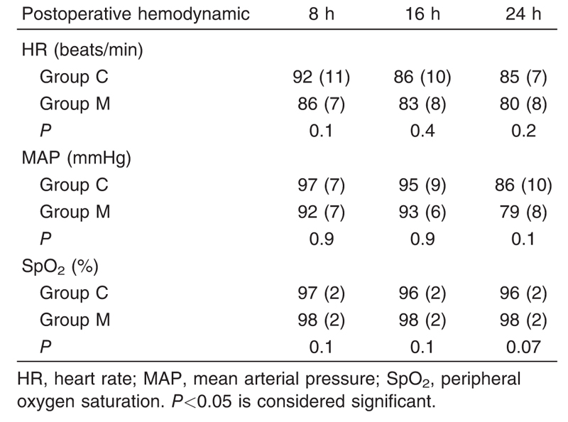 Table 4 Postoperative hemodynamic means (SD) of heart rate, mean arterial pressure, and peripheral oxygen saturation at 8, 16, and 24 h
