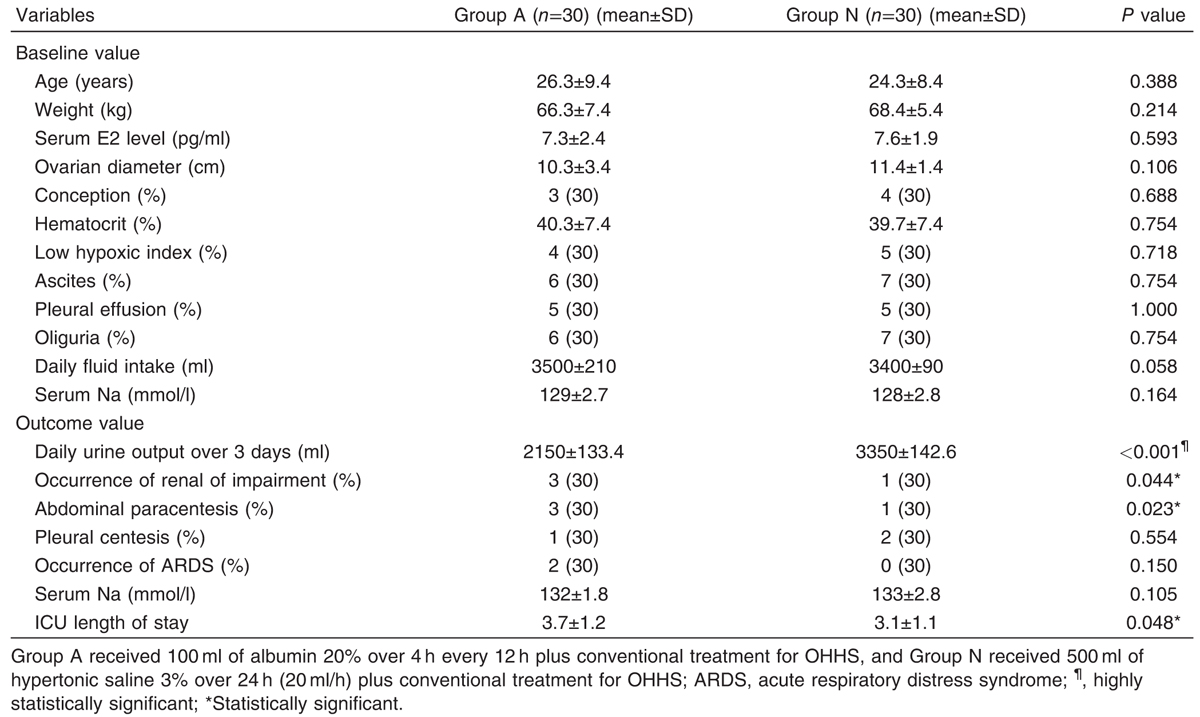 Table 2 Patient characteristics and outcome