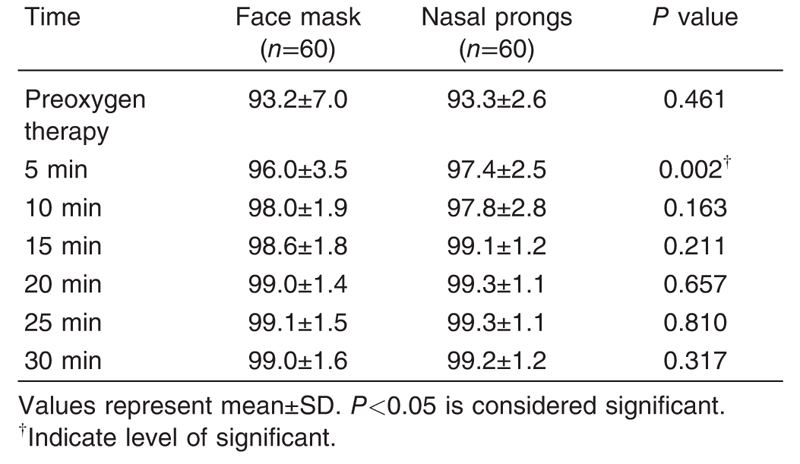 Table 2 The comparison of the efficacy of SpO<sub>2</sub> for the face mask group versus the nasal prong group
