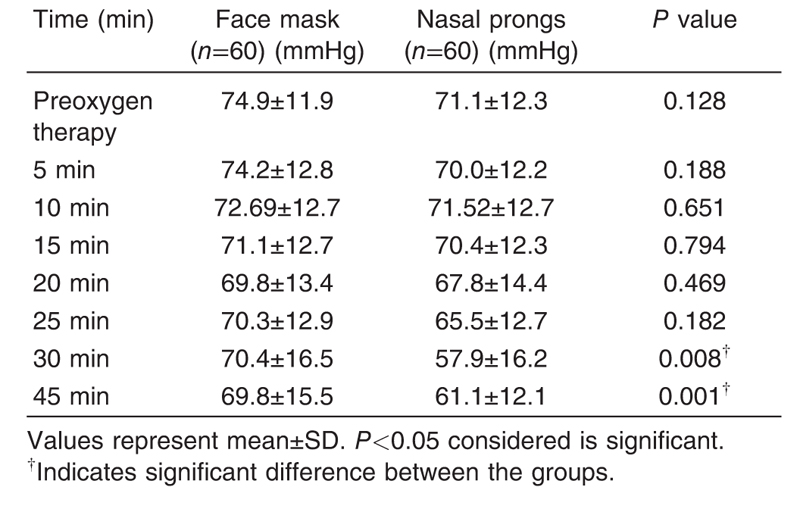 Table 3 The comparison of the mean arterial blood pressure between the face mask group and the nasal prong group