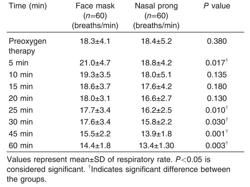 Table 4 The comparison of mean respiratory rate during oxygen therapy between the face mask group and the nasal prong group